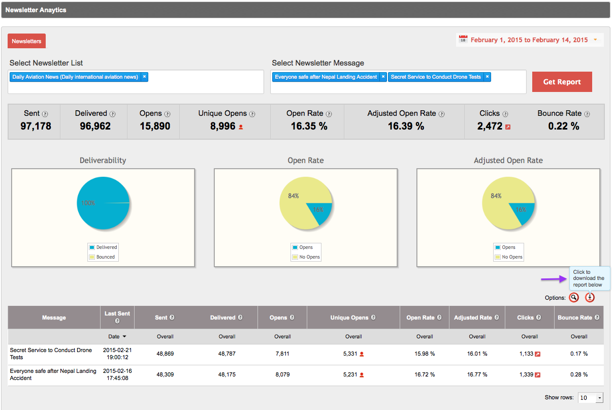 Newsletter Analytics Dashboard