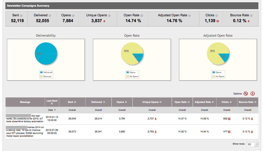 Self-service dashboards - newsletter/ ESP summary