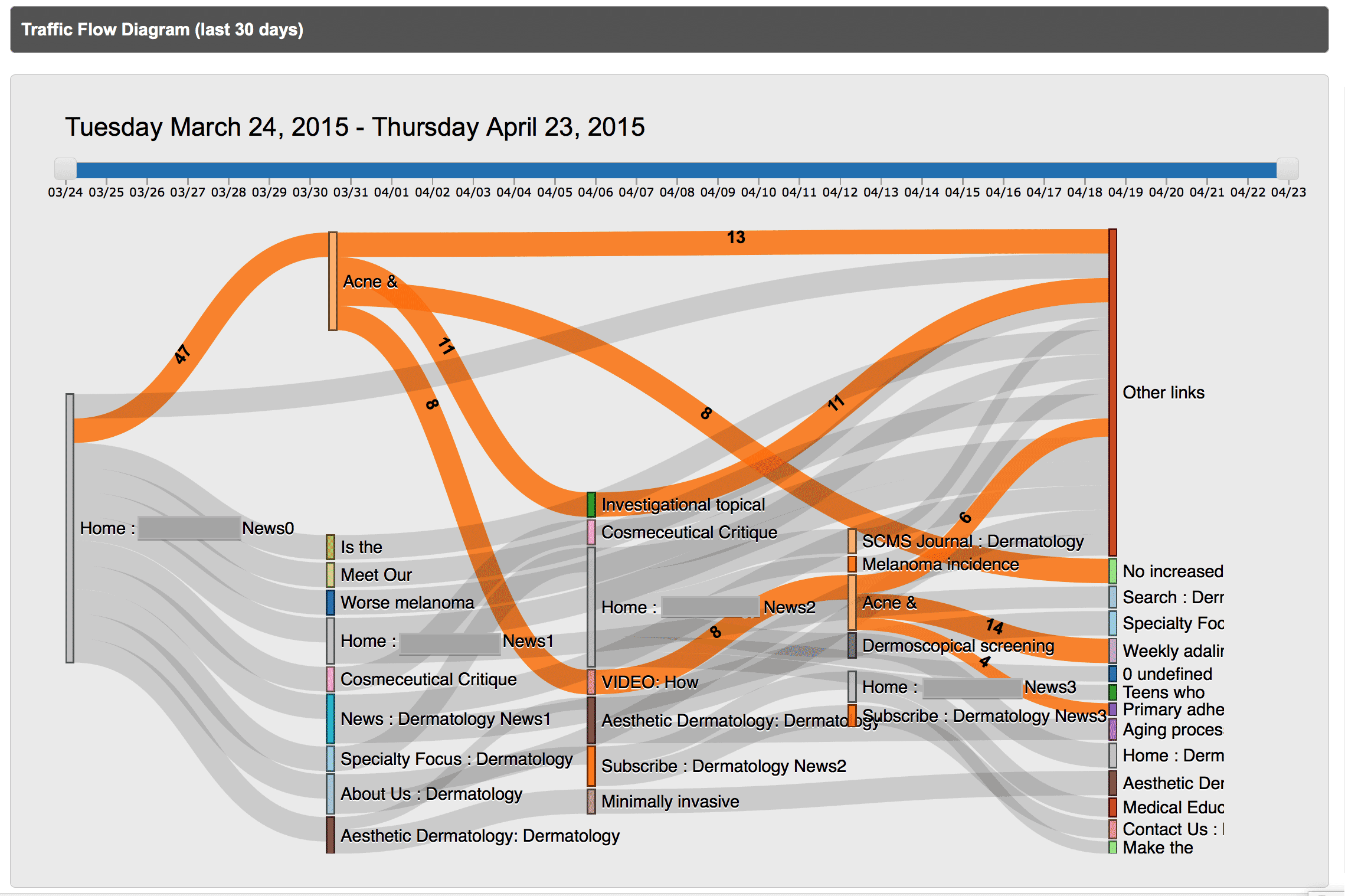 Visual Sankey traffic flow diagrams