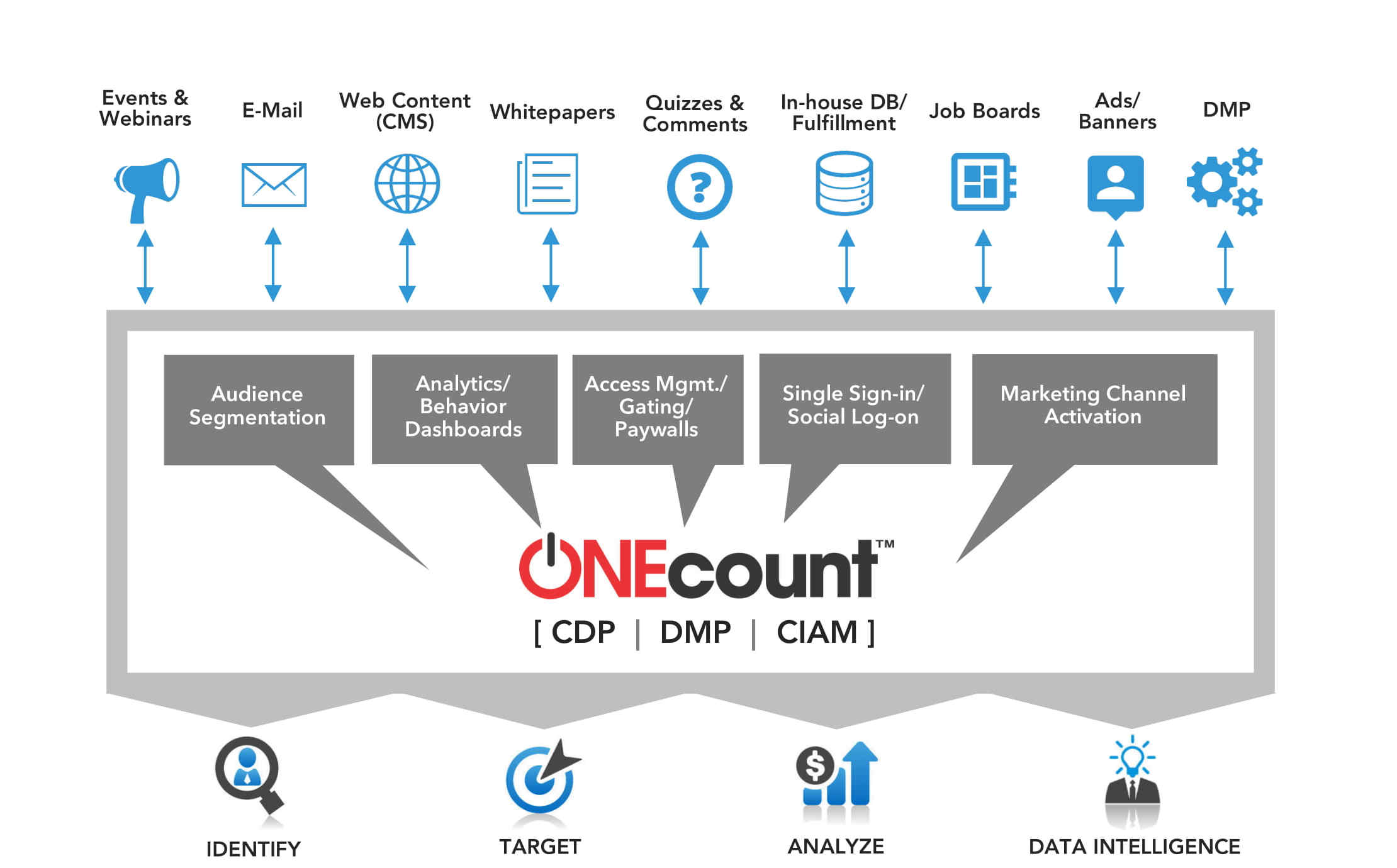 Consolidate Data Silos CDP DMP CIAM