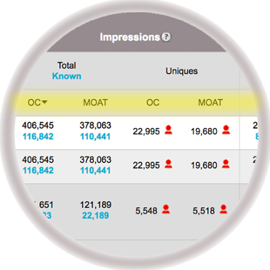 Ad Viewability Reporting - MOAT and ONEcount metrics side-by-side
