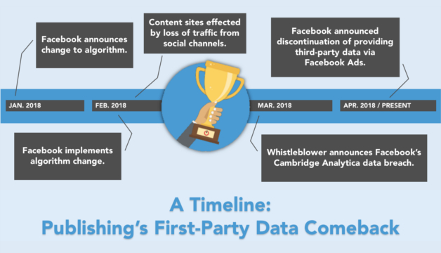 Publishings-first-party-data-comeback