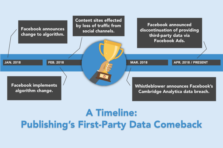 Publisher's First-Party Data Comeback