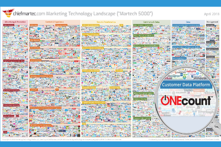 ONEcount Marketing Technology Lumascape