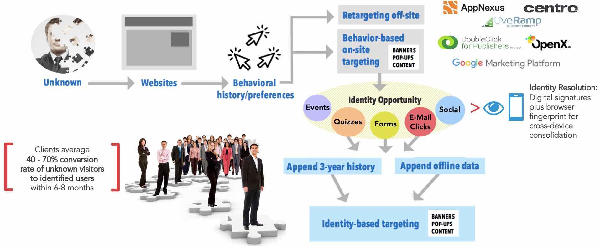 Pathways to Activation diagram